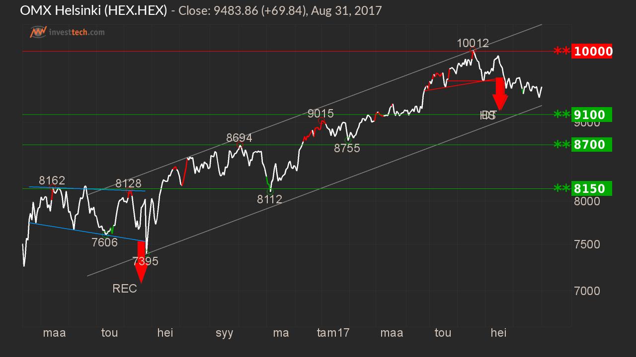 Teknisen analyysin kuukausikatsaus: S&P500, OMXH, Wärtsilä | Sijoitustieto