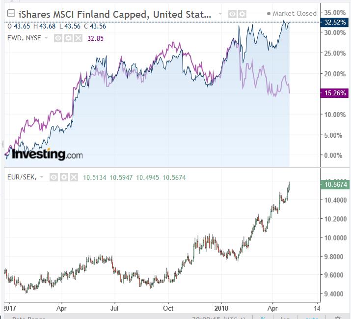 Euro, dollari ja Ruotsin kruunu keskiössä tulevissa kurssikäänteissä | Sijoitustieto