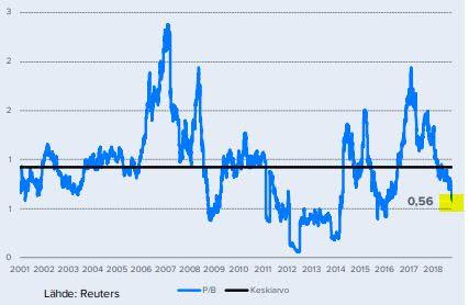 Outokumpu | Osake | Keskustelua Outokummun osakkeesta | Sijoitustieto